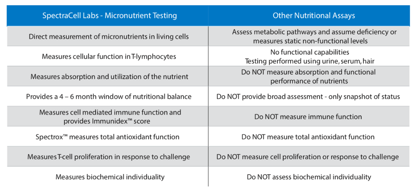 What does Micronutrient Testing reveal?