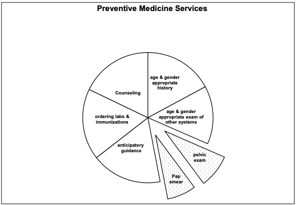 Preventative Medicine Services - Advanced Women's Healthcare Dallas TX